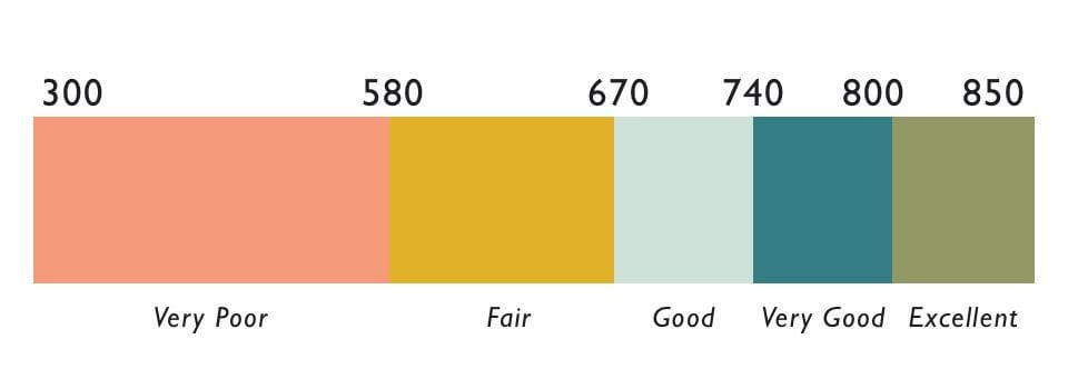typical credit score ranges
